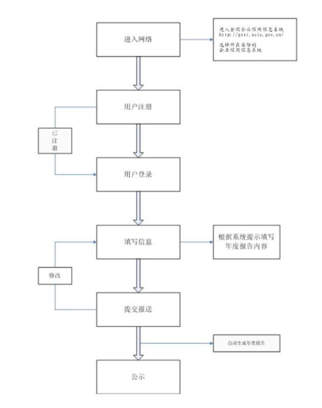 个体工商户报送年度报告操作流程图